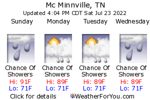 Mc Minnville, Tennessee, weather forecast