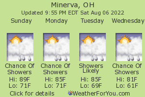 Minerva, Ohio, weather forecast