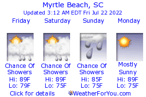 Myrtle Beach, South Carolina, weather forecast