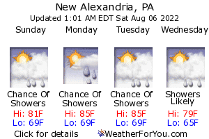 New Alexandria, Pennsylvania, weather forecast