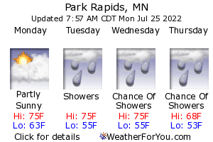 Park Rapids, Minnesota, weather forecast