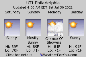 Philadelphia, Pennsylvania, weather forecast