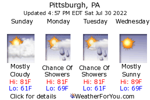Pittsburgh, Pennsylvania, weather forecast