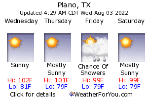 Plano, Texas, weather forecast
