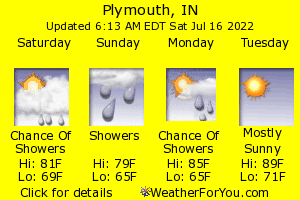 Plymouth, Indiana, weather forecast