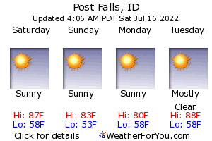 Post Falls, Idaho, weather forecast