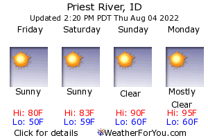 Priest River, Idaho, weather forecast