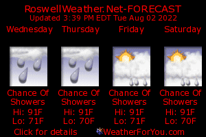 Roswell, Georgia, weather forecast