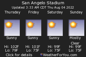 San Angelo, Texas, weather forecast