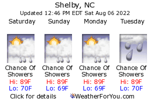 Shelby, North Carolina, weather forecast