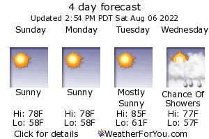 Stanwood & Camano Island, Washington, weather forecast