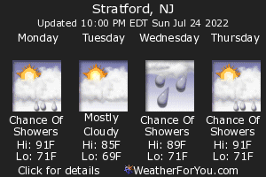 Stratford, New Jersey, weather forecast