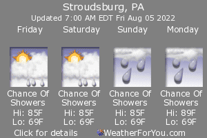 Stroudsburg, Pennsylvania, weather forecast
