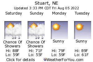 Stuart, Nebraska, weather forecast