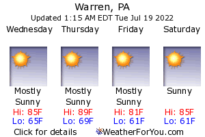 Warren, Pennsylvania, weather forecast