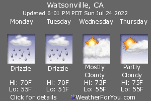 Watsonville, California, weather forecast