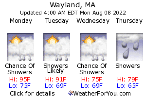 Wayland, Massachusetts, weather forecast