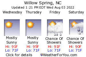 Willow Spring, North Carolina, weather forecast