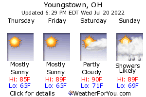 Youngstown, Ohio, weather forecast