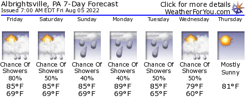 Albrightsville, PA, weather forecast