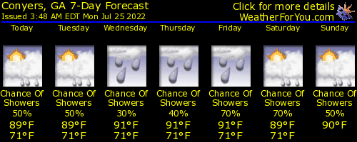 Conyers Georgia 7 Day Forecast