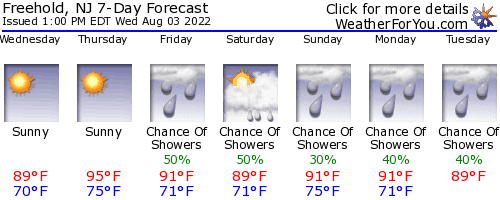 Freehold, New Jersey, weather forecast