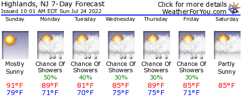 Highlands, New Jersey, weather forecast