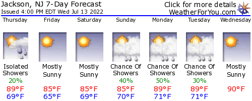 Jackson, New Jersey, weather forecast