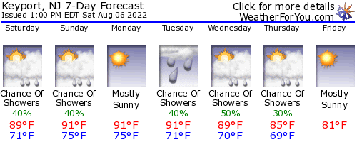 Keyport, New Jersey, weather forecast