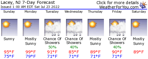 Lacey, New Jersey, weather forecast