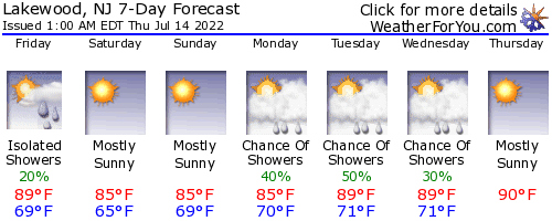 Lakewood, New Jersey, weather forecast