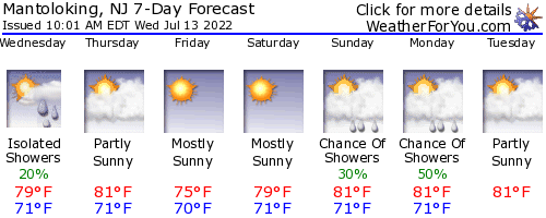 Mantoloking, New Jersey, weather forecast