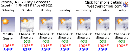 Peoria, Arizona, weather forecast