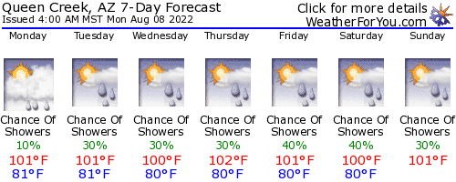 Queen Creek, Arizona, weather forecast