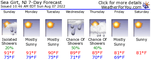 Sea Girt, New Jersey, weather forecast