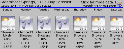 Steamboat Springs, Colorado weather forecast