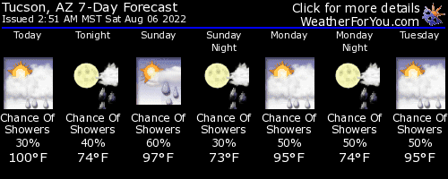 Click for detailed forecast from weatherforyou.com