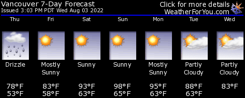 7 Day Forcast From Weatherforyou.com