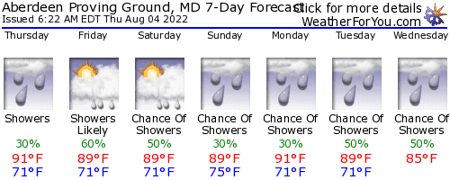 Aberdeen Proving Ground, MD, weather forecast