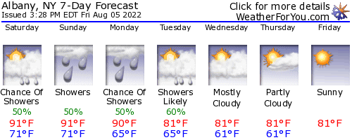 Albany, New York, weather forecast