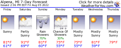 Alpena, Michigan, weather forecast