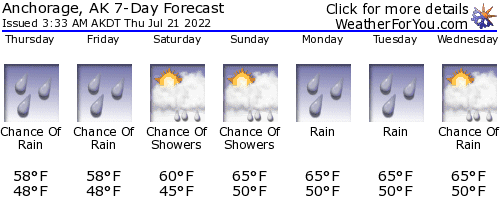 Anchorage, Alask, Weather Forecast