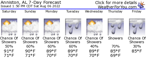 Anniston, Alabama, weather forecast