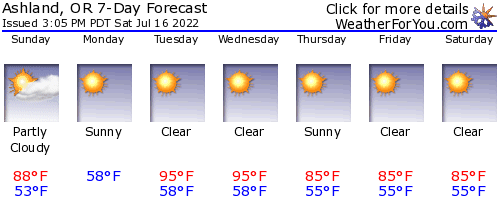 Ashland, Oregon, weather forecast
