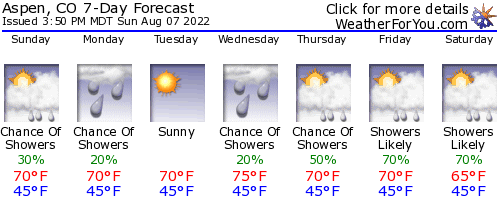 Aspen, Colorado, weather forecast