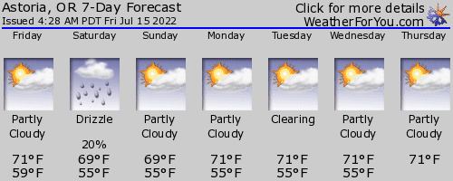 Astoria, Oregon, weather forecast