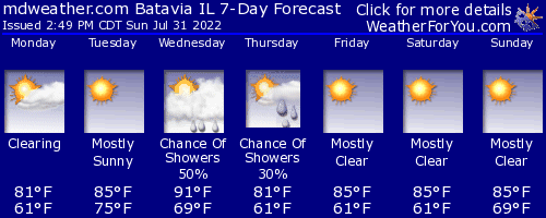 Batavia, Illinois, weather forecast