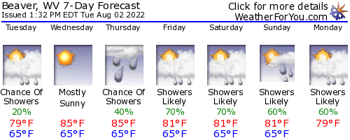 Beaver, West Virginia, weather forecast