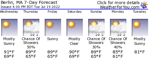 Berlin, Massachusetts, weather forecast