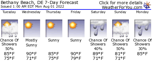 Bethany Beach, Delaware, weather forecast